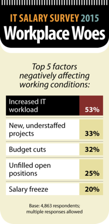 Computerworld IT Salary Survey 2015: Workplace Woes [chart]