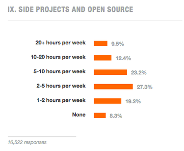 Stack Overflow survey on developers time spent on open source