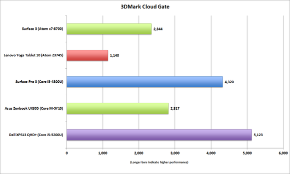 surface 3 3dmark cloudgate