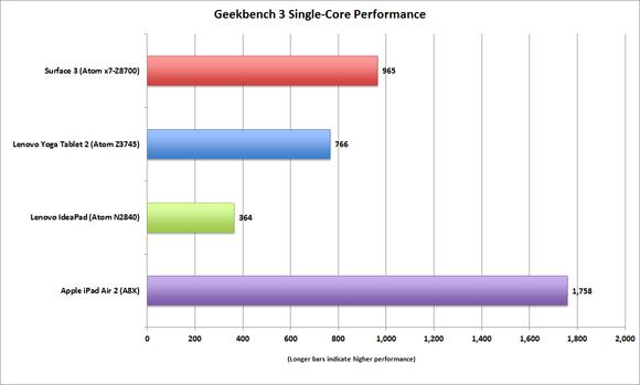 surface 3 geekbench single core