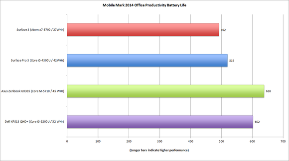 surface 3 mobilemark 2014 office battery life with battery size