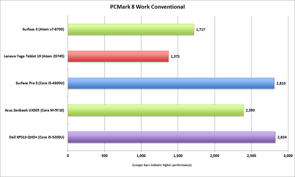 surface 3 pcmark8 work conventional