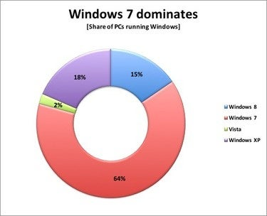 windows 7 dominates