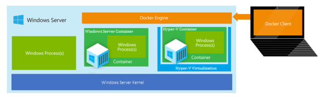 windows container server