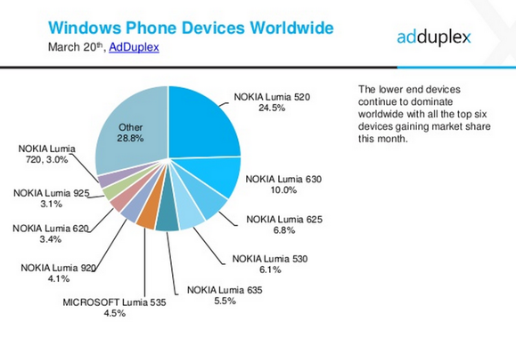 windows phone stats