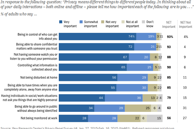 052015blog pew research survey on privacy