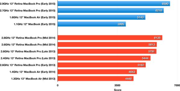 Geekbench 32-bit Multi-Core results: 13-inch Retina MacBook Pro