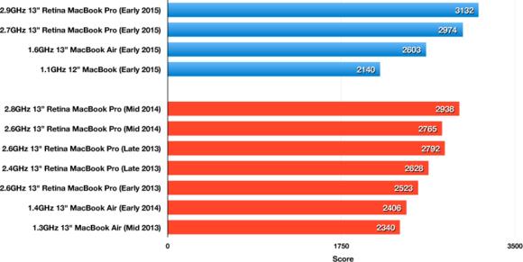 Geekbench 32-bit Single-Core results: 13-inch Retina MacBook Pro