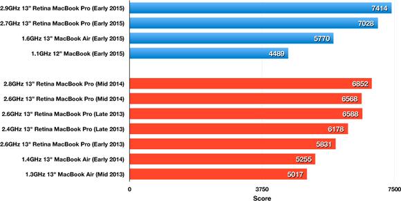 Geekbench 64-bit Multi-Core results: 13-inch Retina MacBook Pro