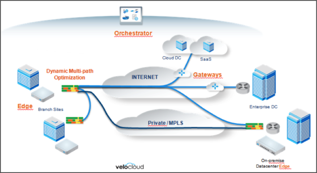 Veloclouds Sd Wan Puts Packet Steering On Steroids To Optimize Performance on Office Work Diagram
