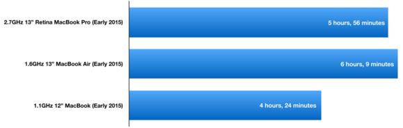 Peacekeeper battery life results: 2015 Mac laptops
