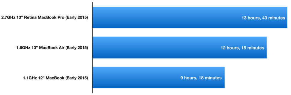 Battery Life Tests Go All Day With Apple S Mac Laptops Macworld