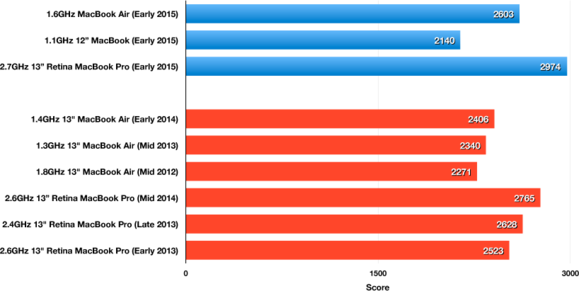 1.6GHz MacBook Air (Early 2015): Geekbench 32-bit Single-Core results