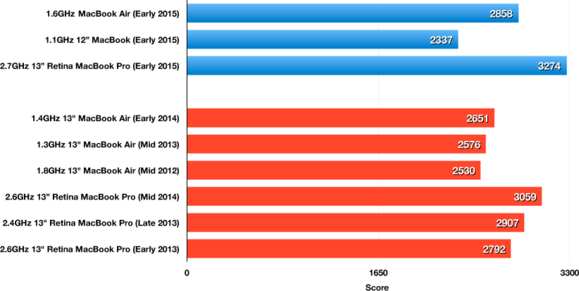 1.6GHz MacBook Air (Early 2015): Geekbench 64-bit Single-Core results