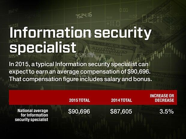 4 iss salary