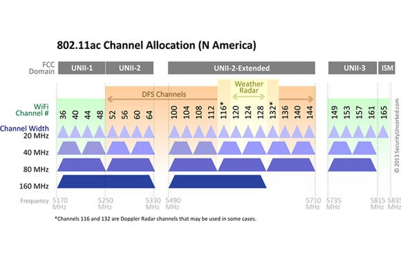 5ghz channel allocations