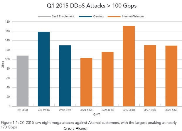 8 mega DDoS attacks in first quarter of 2015