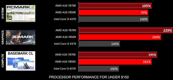 amd godavari benchmarks