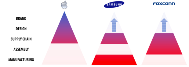 Apple Samsung Foxconn value stack