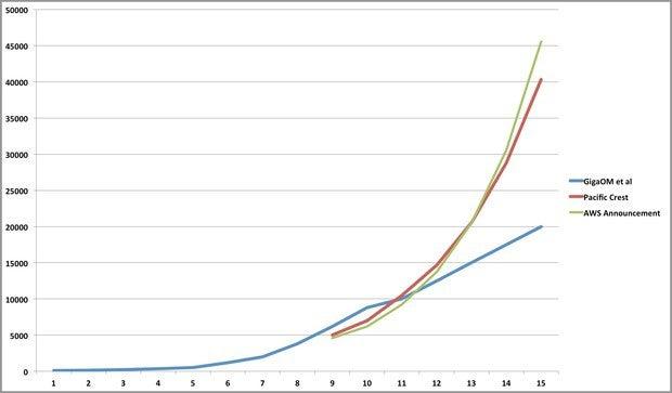aws revenue graph