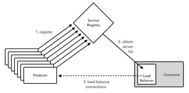 Using a client-side load balancer