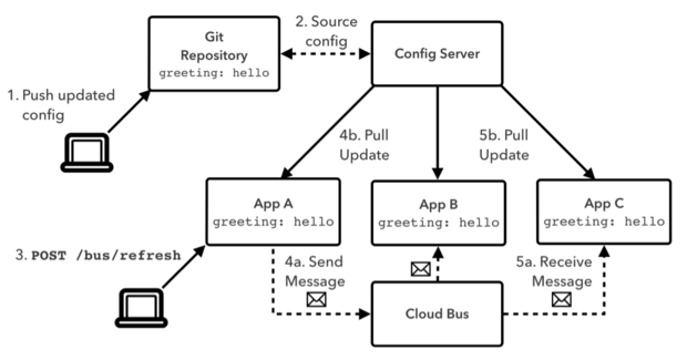 Spring Cloud Config Server with Spring Cloud Bus