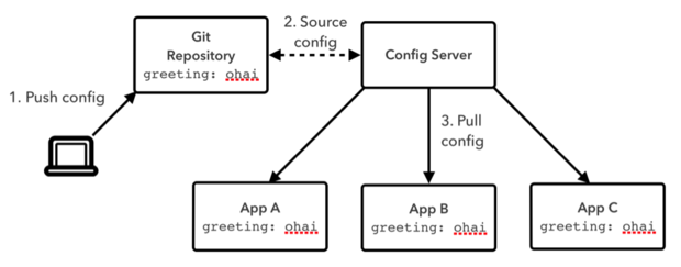 Build self healing distributed systems with spring cloud for Consul java api