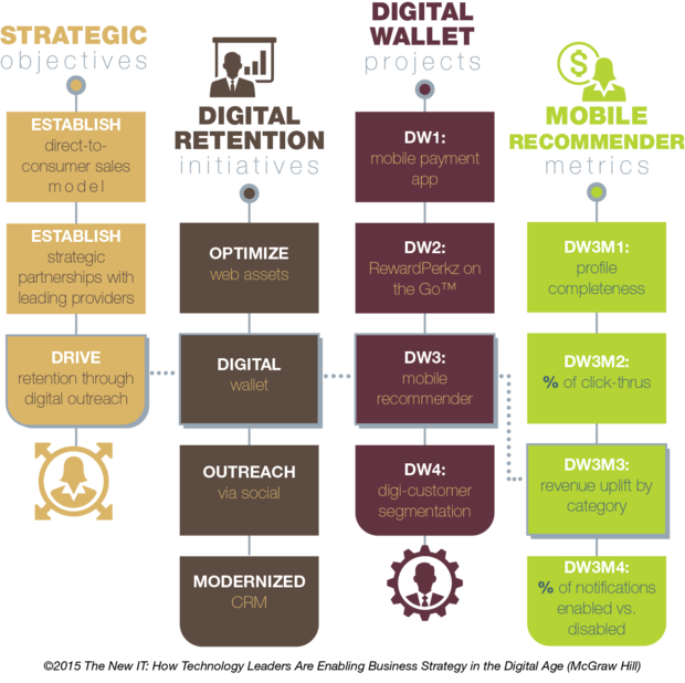 digital strategy map