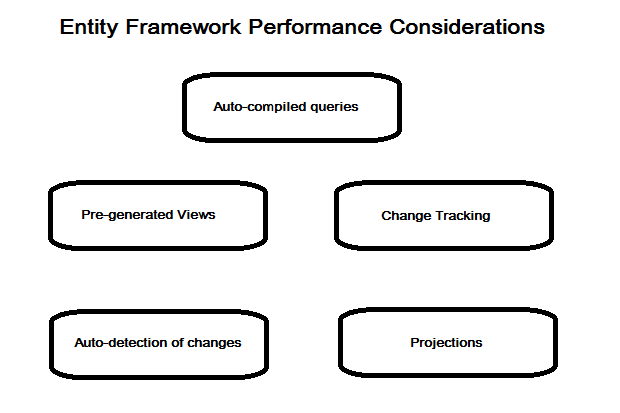 Best practices to improve Entity Framework performance