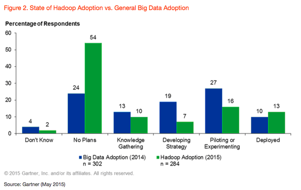 Gartner Hadoop vs. big data