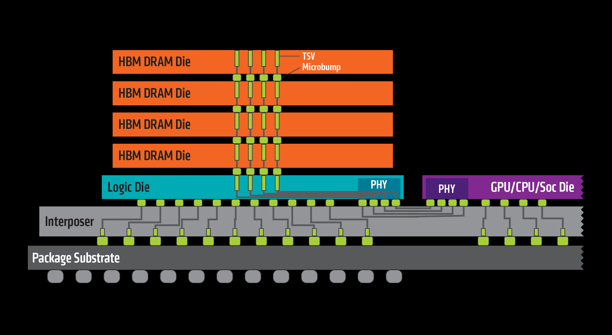 Amd Sheds Light On High Bandwidth Memory In New Radeons