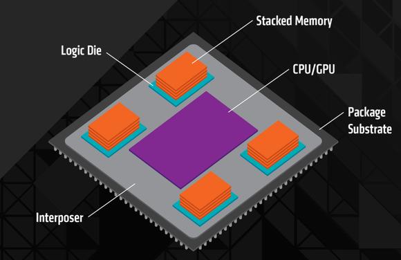 AMD HBM Memory