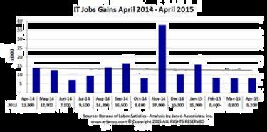 IT jobs April 2015