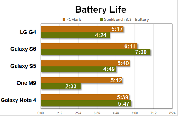 lg g4 benchmarks battery