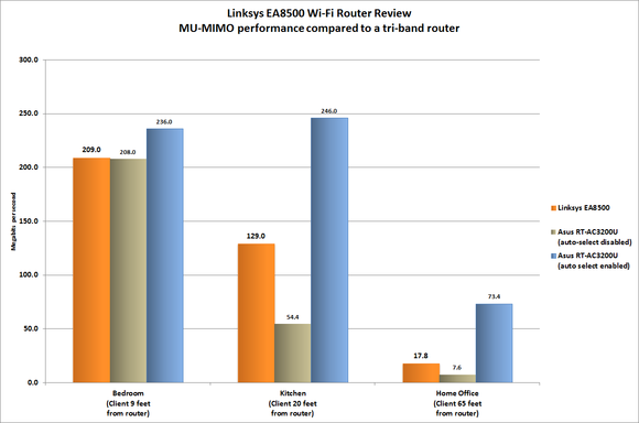 linksys ea8500 mu mimo vs t