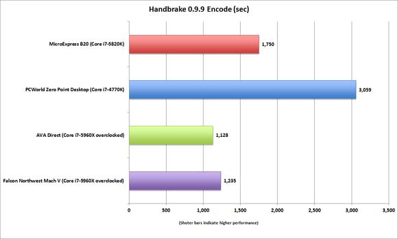 microexpress b20 handbrake