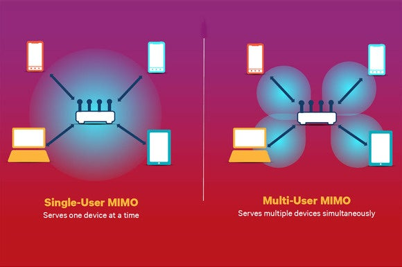 MU-MIMO compared to SU-MIMO
