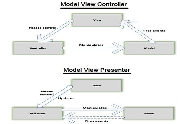 Exploring The Mvc Mvp And Mvvm Design Patterns Infoworld