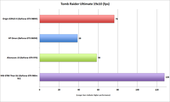 originpc eon15x tomb raider ultimate 19x10