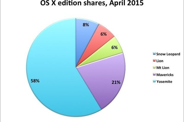 OS X edition shares April 2015