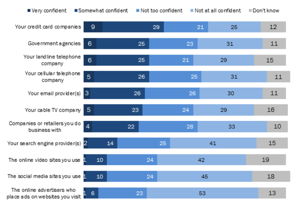 Pew Research privacy survey: trust levels