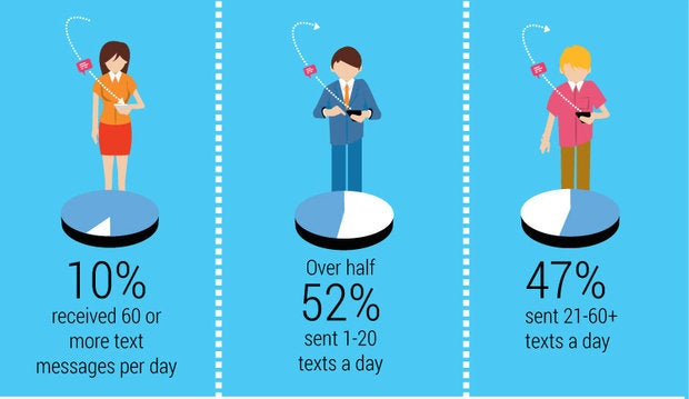 ringcentral texting infographic 2