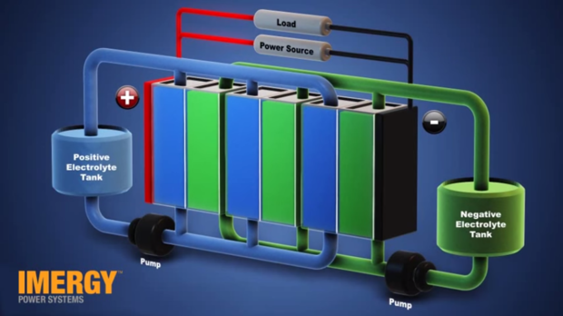 Flow battery diagram