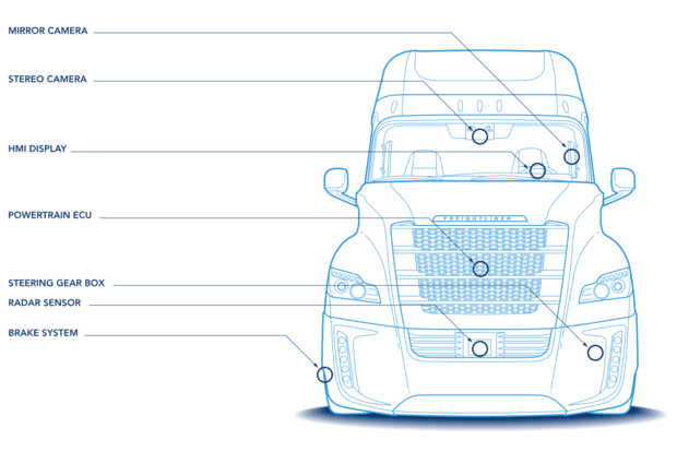 Daimler self-driving truck