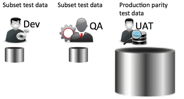 subset data in dev and QA