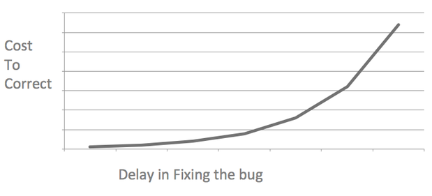 bugs more expense to fix with time
