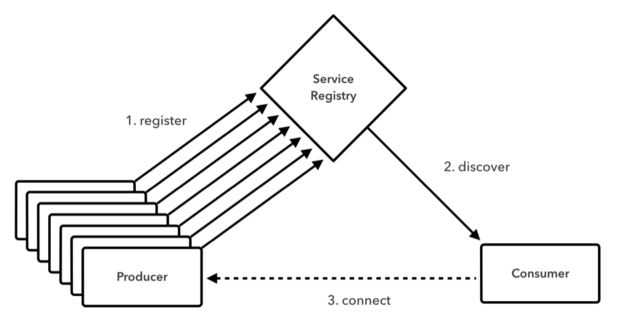 Using a service registry for service discovery