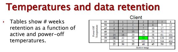 ssd temp data retention