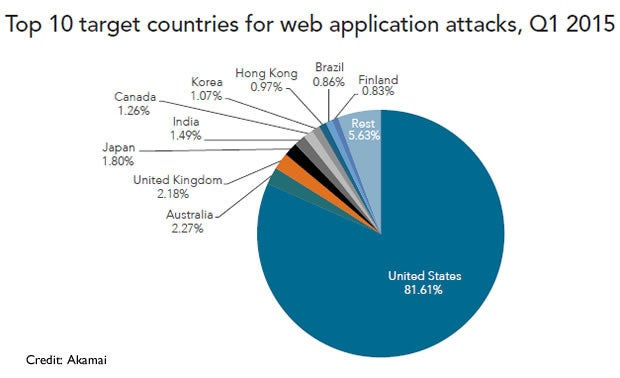 Top 10 target countries for web app attacks