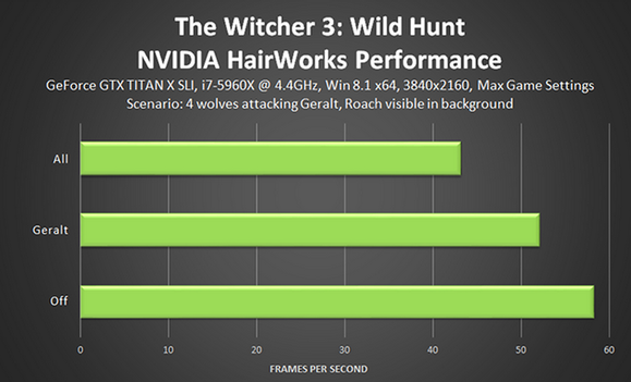 witcher 3 hairworks nvidia testing